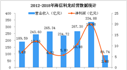 2018年Q1海信科龙经营数据统计分析:实现净利润2.88亿(图)