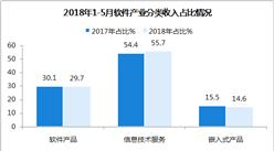 2018年中國1-5月軟件業月度運行報告:完成軟件業務收入23328億元(圖)