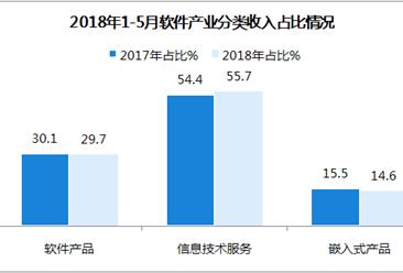 2018年中国1-5月软件业月度运行报告:完成软件业务收入23328亿元(图)