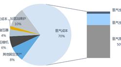 中國加氫站氫氣售價組成情況分析:氫氣成本占七成(圖)