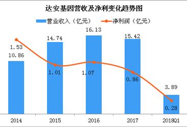 2018年Q1达安基因经营数据分析:实现营收3.89亿 同比增11.11%