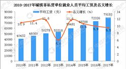 高考填志愿选什么专业?2017年广东城镇就业人员平均工资分析