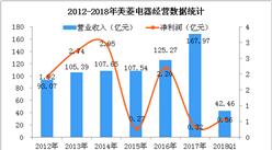 2018年Q1美菱电器经营数据分析(图)