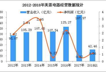 2018年Q1美菱电器经营数据统计分析(图)