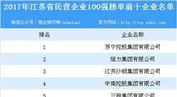 2017年江蘇省民營企業100強榜單出爐:百強企業全年實現總營收達41945億(附名單)