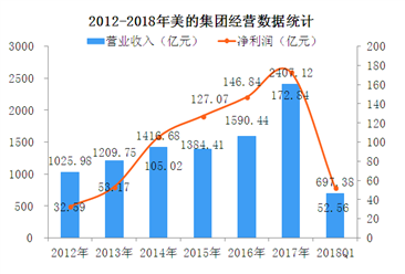 2018年Q1美的集团经营数据统计分析:净利润增长20.76%(图)