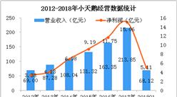 2018年Q1小天鵝經營數據統計分析:凈利潤同比增長28.6%(圖)
