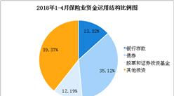 2018年1-4月全国保险统计数据报告:保费收入超1.7万亿元(图)