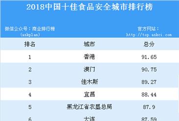 2018中国十佳食品安全城市排行榜
