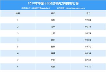 2018年中国十大科技领先力城市排行榜