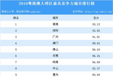 2018粤港澳大湾区最具竞争力城市排行榜