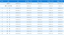 2018年1-4月全國各地原保險保費收入排名:廣東第一,江蘇/浙江分列二三(圖)