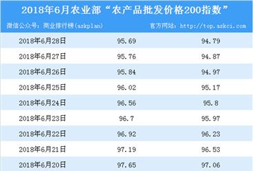 2018年6月28日农产品批发价格指数分析:猪肉价格上涨0.5%(表)