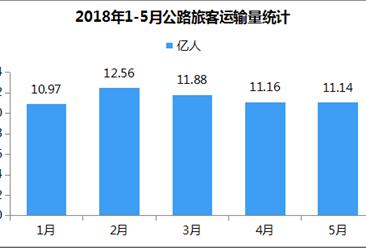 2018年5月公路旅客运输量11.14亿人 货物运输量34.7亿吨(附图表)