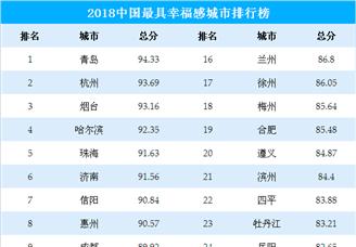 2018年中国最具幸福感城市排行榜(TOP30)