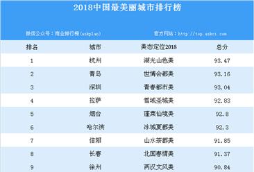2018中国最美丽城市排行榜
