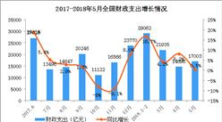 2018年1-5月财政收支情况分析:财政收入增速减缓(图)