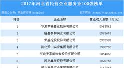 2017年河北省民营企业服务业100强排行榜