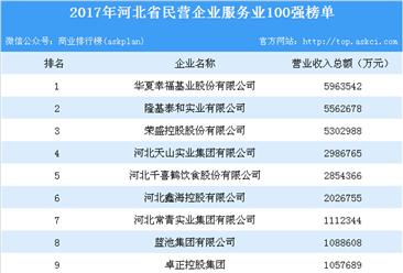 2017年河北省民营企业服务业100强榜单出炉:华夏幸福位列榜首(附详细名单)