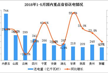 2018年1-5月中国电力工业运行情况分析(图表)