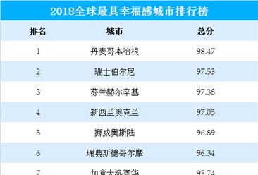 2018年全球十大最具幸福感城市排行榜(附榜单)