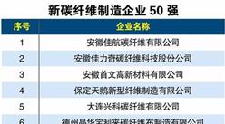 2018年新碳纖維制造企業50強名單出爐(附詳細名單)