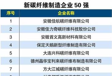 2018年新碳纤维制造企业50强名单出炉(附详细名单)
