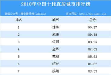 2018年中国十佳宜居城市排行榜