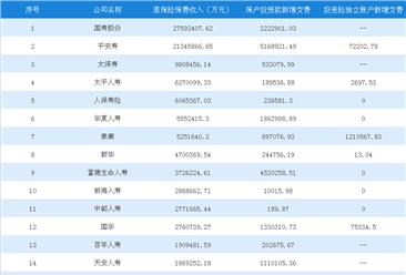 2018年1-4月人身保险公司原保险保费收入排行榜:国寿股份第一(图)
