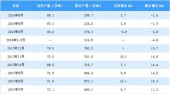 2018年1-5月中國鋁合金產量分析:鋁合金產量近300萬噸(附圖表)
