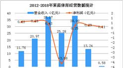 2018年Q1莱茵梦之城国际网址娱乐经营数据分析:净利润同比增长15.17%(图)