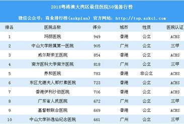 2018粤港澳大湾区最佳医院50强排行榜:广州和香港上榜医院最多(附榜单)