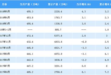 2018年1-5月中国十种有色金属产量数据分析:产量累计增长3.2%(附图表)