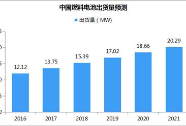 中国燃料电池市场预测:持续增长 2021年出货量或超20MW