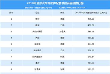 2018年全球汽车零部件企业百强榜(附完整排名)