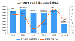 2018年1-5月中国大豆进出口数据分析(附图表)
