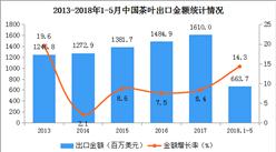 2018年中国茶叶出口数据分析:1-5月出口量14.51万吨 下滑1.2%(附图表)