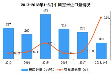 2018年1-5月中国玉米进出口数据分析(附图表)
