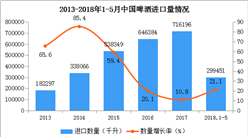 2018年中國啤酒進出口數據分析:進出口量雙雙增長(附圖表)