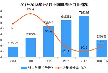 2018年中国啤酒进出口数据分析:进出口量双双增长(附图表)