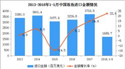 2018年1-5月中国冻鱼进出口数据分析:出口量78万吨 同比下滑7.4%(附图表)