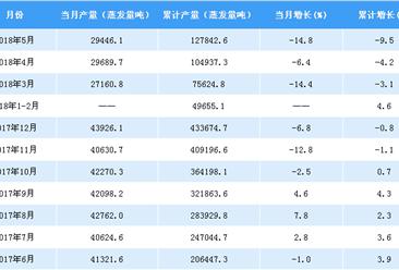 2018年1-5月中国发动机产量数据分析:产量累计增长4.7%(附图表)