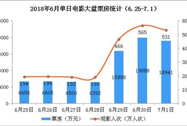 2018年6月电影市场周报:大盘继续下跌19%   《动物世界》单周夺冠(6.25-7.1)