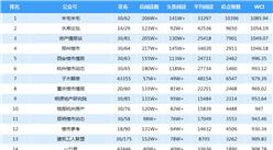 2018年6月房地產微信公眾號排行榜:鄭州樓市閱讀量最高(附排名榜單)