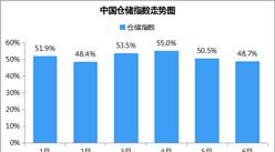 2018年6月中国仓储市场分析:仓储指数48.7% 企业利润小幅收缩