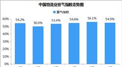 2018年6月中国物流业景气指数54.9%(附解读)