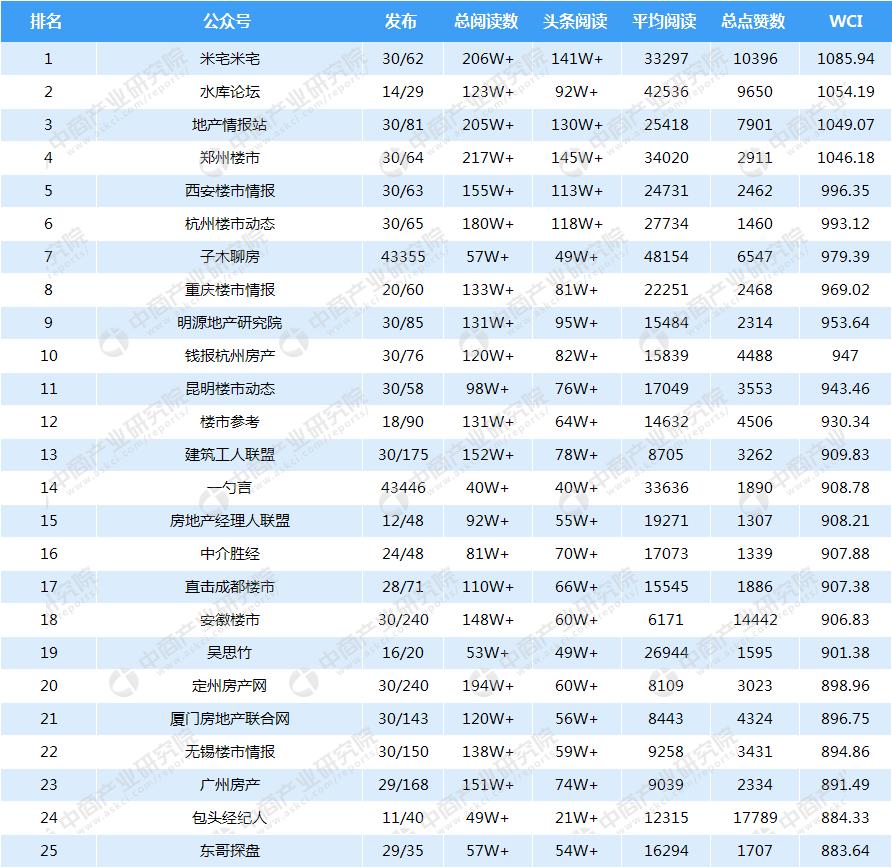 2018年6月房地产微信公众号排行榜:郑州楼市阅读量最高(附排名榜单)