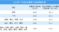 2018年广东各市最低工资标准排行:广州同深圳差距缩小(附榜单)
