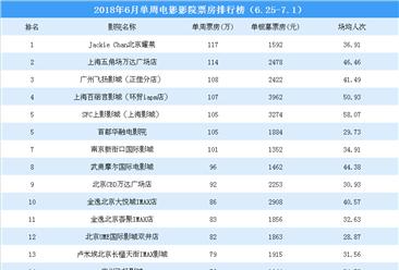 2018年6月单周影院电影票房排行榜TOP20:7影院票房超100万(6.25-7.1)
