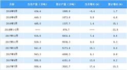 2018年1-5月中國鋁材產量分析:產量累計增長1.7%(附圖表)
